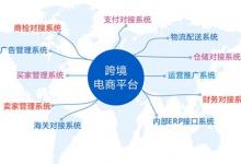 跨境电商平台有哪些?哪个发展更加快速?