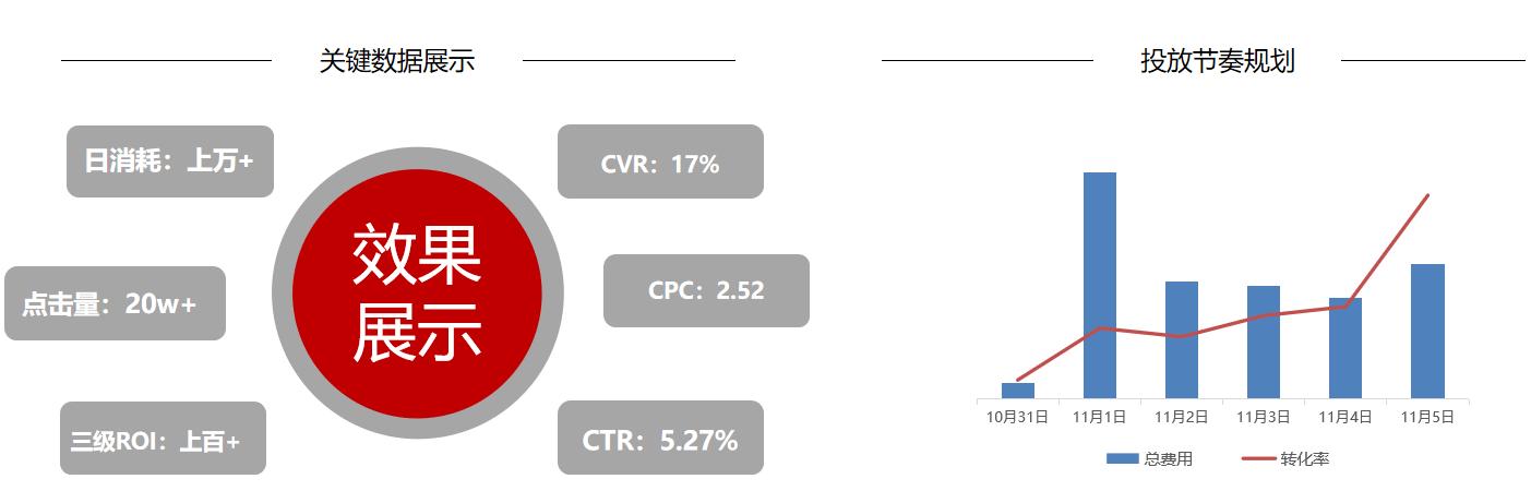 京东商家听说我们的通讯会场使用购物触点转化率达到了41%!