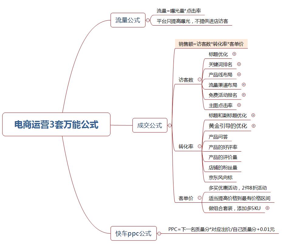 京东商家5年电商创业总结,3套万能公式!