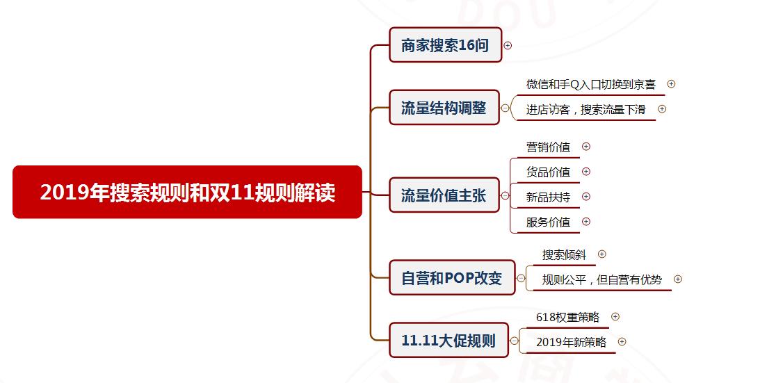 2019京东搜索规则和11.11搜索变化!