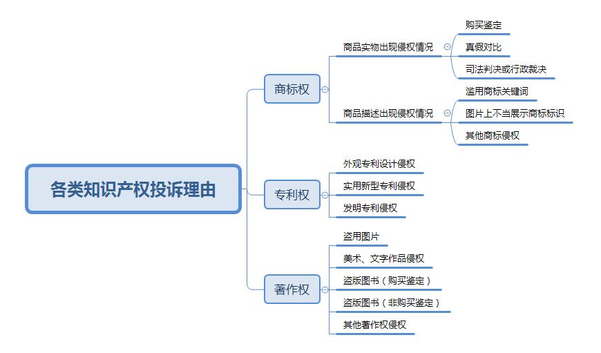 【拼多多知识产权(知产/盗图)】知识产权侵权投诉理由说明