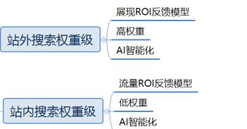 京东搜索成交订单是如何区分等级?